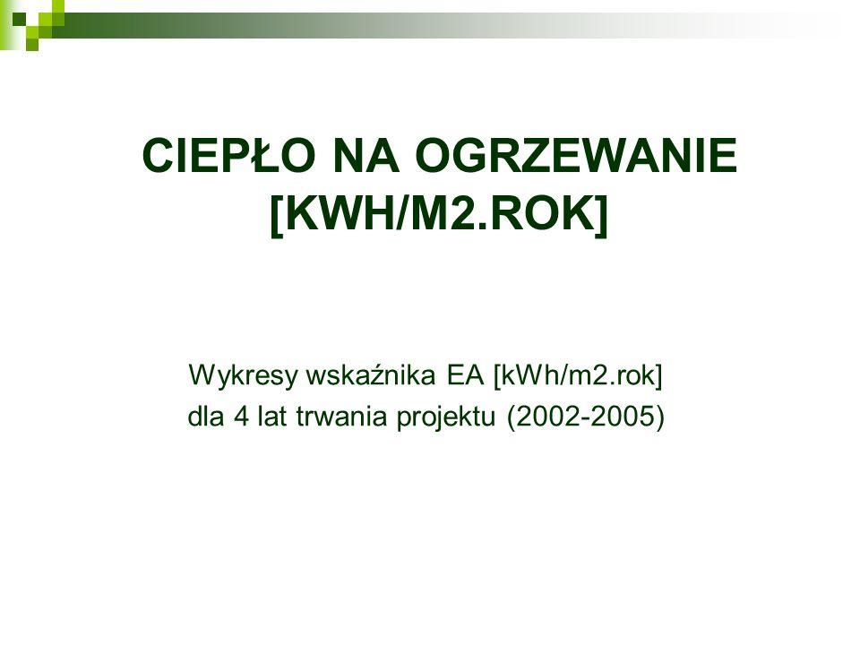 Ciepło na ogrzewanie [kWh/m2.rok]